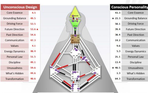 BG5 Sample Chart